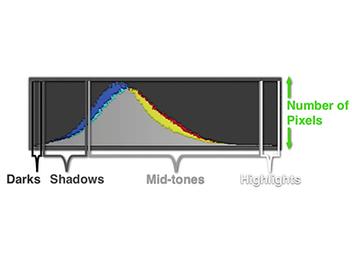 五分鐘攝影技法,完全解讀 曝光直方圖 的奧秘