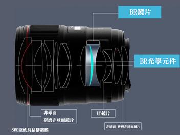 入手Canon EF 35mm F1.4L Ⅱ USM前,先來認識一下何謂BR鏡片吧!