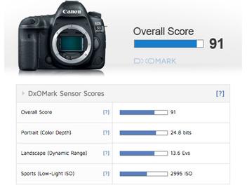 DxOMark公佈EOS 5D Mark IV測試結果,成績為Canon史上最強感光元件